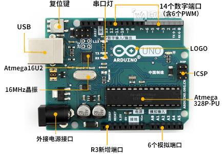 Arduino-UNO-R3-intro