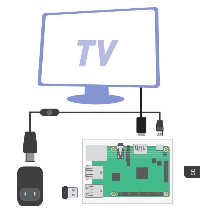 Raspberry Pi Media Center Kit 1