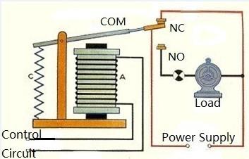 Low Level Control2.jpg