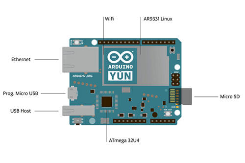 Arduino YUN 開發版義大利原廠