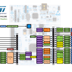 STM32 Nucleo-144 Board F429ZI 2M Flash 開發板- 台灣物聯科技TaiwanIOT