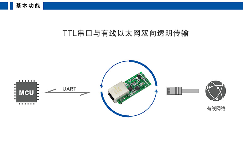 高性價比串口聯網模塊 T2基本功能