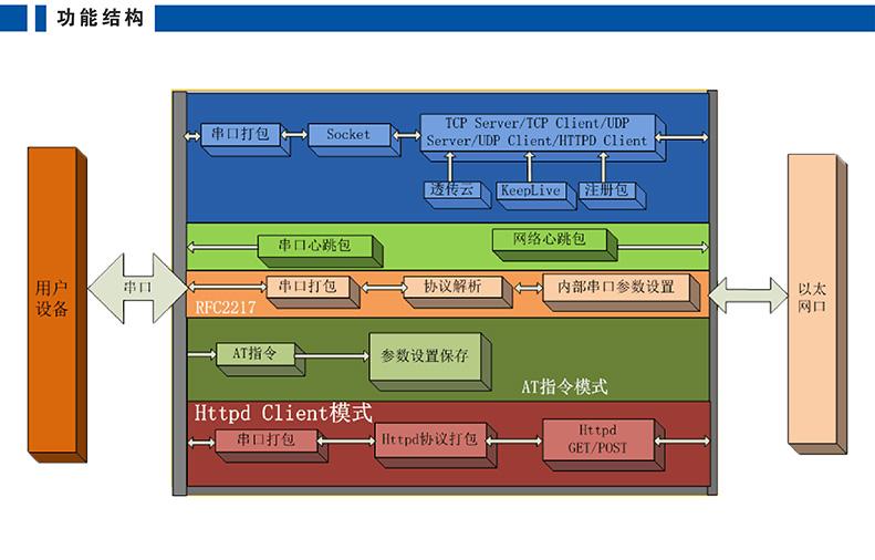 高性價比串口聯網模塊 T2功能架構