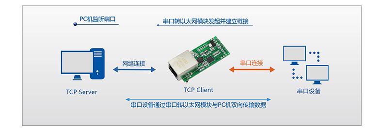 T2的TCP Sever工作模式第二種情況