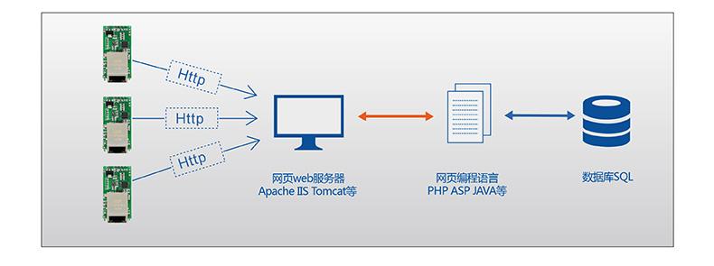 T2的HTTPD Client模式