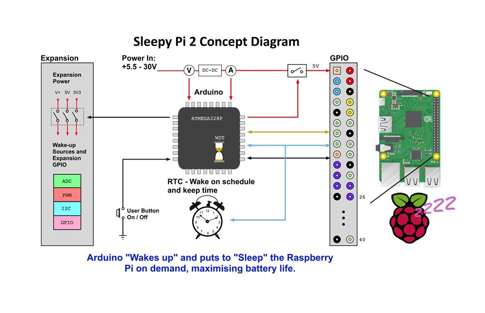 困Pi 2概念圖
