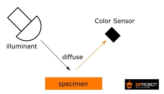 TCS34725 RGB顏色傳感器適用於Arduino原理圖-DFRobot