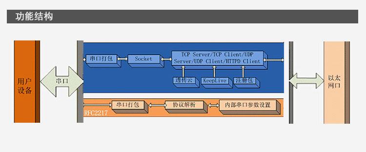 RJ45 乙太網路 模組 轉TTL串口 TTL串口轉RS232模組