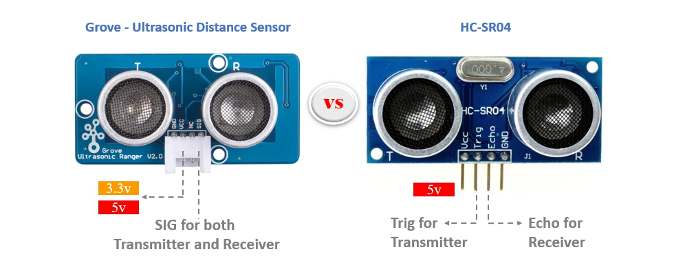 Grove - 超聲波距離傳感器引腳排列與HC-SR04