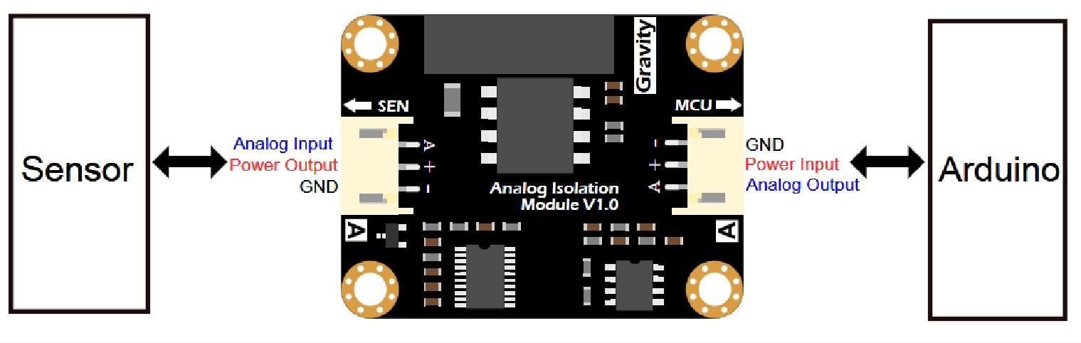 Gravity: Analog Signal Isolator Interface - DFRobot