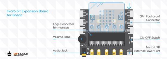 micro:bit Expansion Board for Boson (Gravity Compatible) Pins
