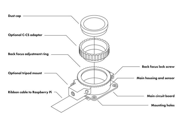 HQ 相機模組各部分,包括防塵蓋、 C-CS 轉接環和後焦距調節環等。