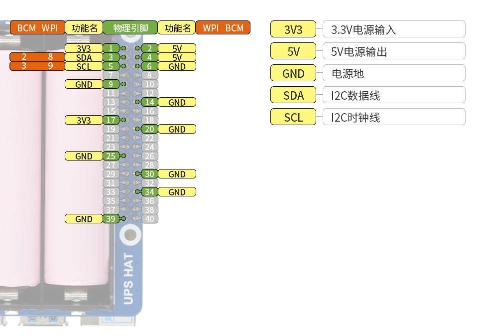 樹莓派不間斷電源(UPS)模塊接口定義